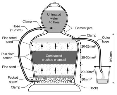 the unicef upflow charcoal water filter